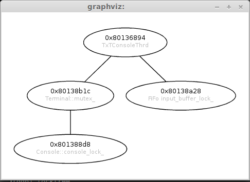 graphviz representation